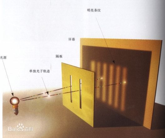 单光子双缝干涉实验 图自水印
